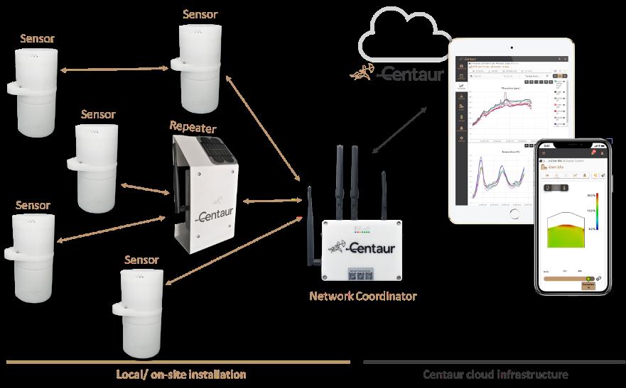 Centaur IoC platform